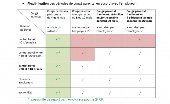 conge parental et demission