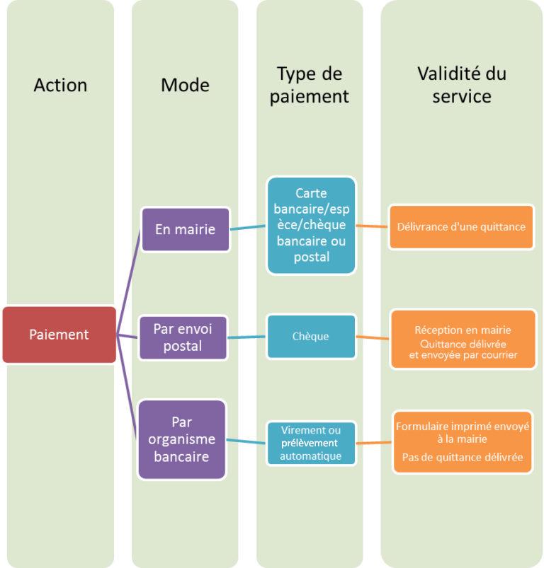 modele d autorisation