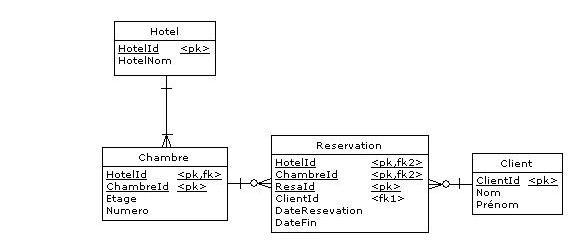 model de demande de reservation d'hotel