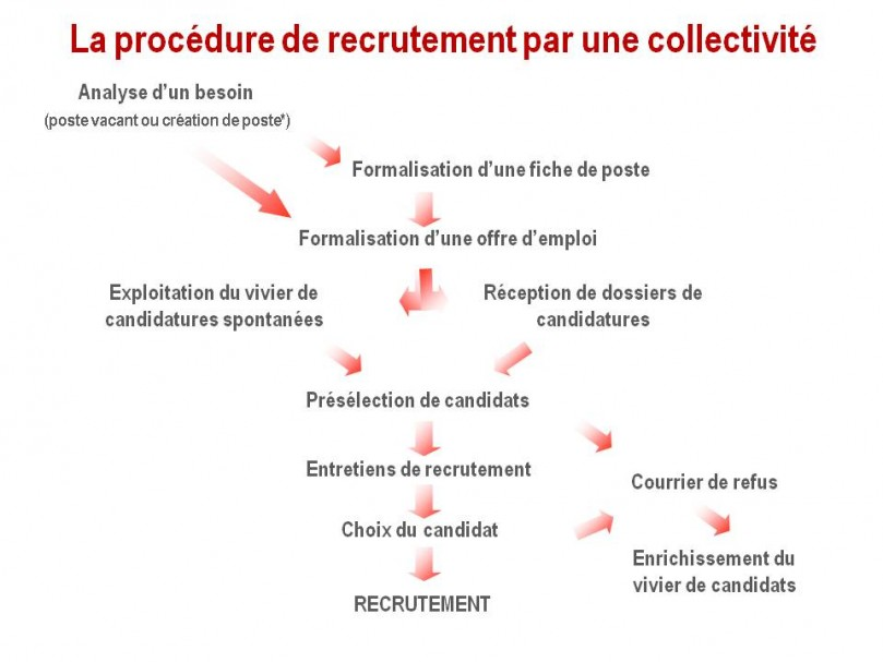 modele courrier refus candidature