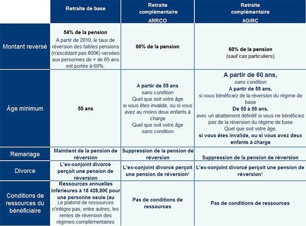modele lettre pension de reversion