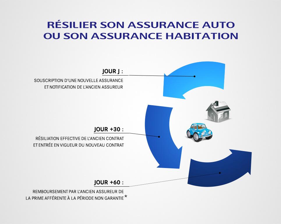 modele resiliation assurance habitation demenagement