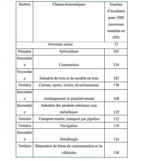 rapport d'accident de travail exemple