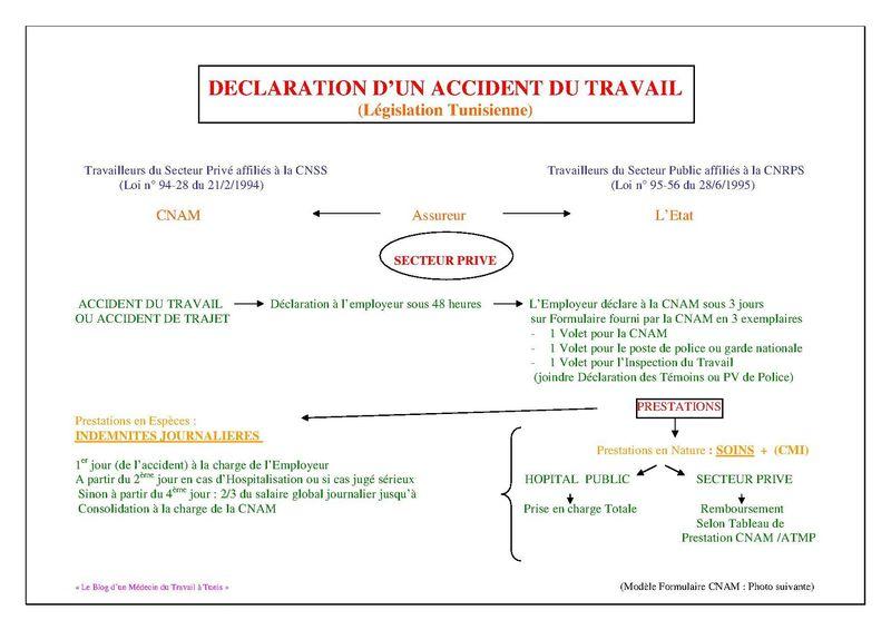modele declaration accident travail